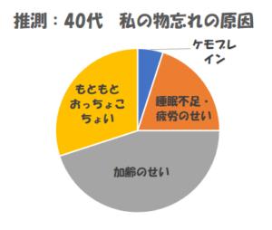 物忘れの原因グラフ40代